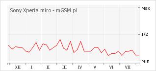 Wykres zmian popularności telefonu Sony Xperia miro