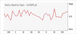 Wykres zmian popularności telefonu Sony Xperia tipo