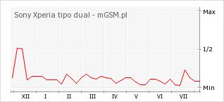 Wykres zmian popularności telefonu Sony Xperia tipo dual