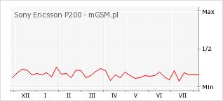 Wykres zmian popularności telefonu Sony Ericsson P200