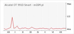 Wykres zmian popularności telefonu Alcatel OT 991D Smart