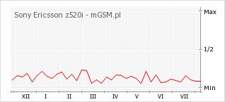 Wykres zmian popularności telefonu Sony Ericsson z520i