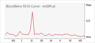 Wykres zmian popularności telefonu BlackBerry 9310 Curve