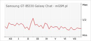 Wykres zmian popularności telefonu Samsung GT-B5330 Galaxy Chat