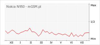 Wykres zmian popularności telefonu Nokia N950