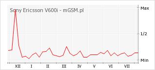 Wykres zmian popularności telefonu Sony Ericsson V600i