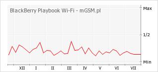 Wykres zmian popularności telefonu BlackBerry Playbook Wi-Fi