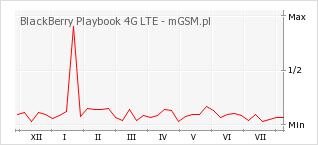Wykres zmian popularności telefonu BlackBerry Playbook 4G LTE
