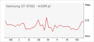 Wykres zmian popularności telefonu Samsung GT-S7562