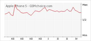 Gráfico de los cambios de popularidad Apple iPhone 5