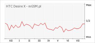 Wykres zmian popularności telefonu HTC Desire X
