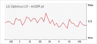 Wykres zmian popularności telefonu LG Optimus L9