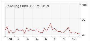 Wykres zmian popularności telefonu Samsung Ch@t 357
