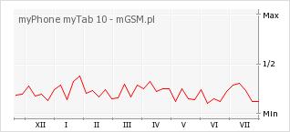 Wykres zmian popularności telefonu myPhone myTab 10