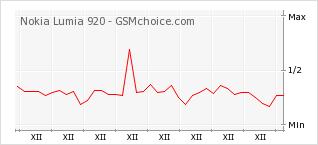 Popularity chart of Nokia Lumia 920