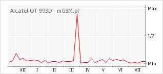 Wykres zmian popularności telefonu Alcatel OT 993D