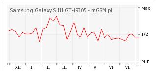 Wykres zmian popularności telefonu Samsung Galaxy S III GT-i9305