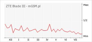 Wykres zmian popularności telefonu ZTE Blade III