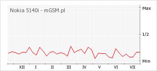 Wykres zmian popularności telefonu Nokia 5140i