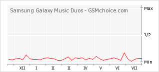 Popularity chart of Samsung Galaxy Music Duos