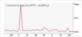 Wykres zmian popularności telefonu ! Unikalne Apache M75