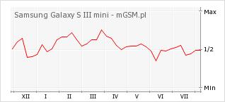 Wykres zmian popularności telefonu Samsung Galaxy S III mini