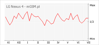 Wykres zmian popularności telefonu LG Nexus 4