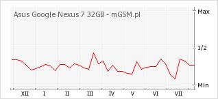 Wykres zmian popularności telefonu Asus Google Nexus 7 32GB