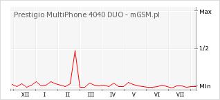 Wykres zmian popularności telefonu Prestigio MultiPhone 4040 DUO