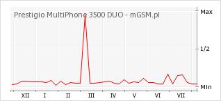 Wykres zmian popularności telefonu Prestigio MultiPhone 3500 DUO