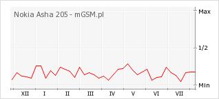 Wykres zmian popularności telefonu Nokia Asha 205