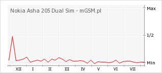 Wykres zmian popularności telefonu Nokia Asha 205 Dual Sim