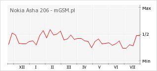 Wykres zmian popularności telefonu Nokia Asha 206