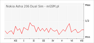 Wykres zmian popularności telefonu Nokia Asha 206 Dual Sim