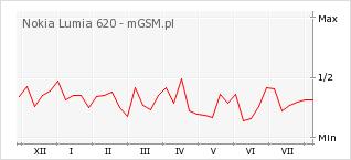 Wykres zmian popularności telefonu Nokia Lumia 620