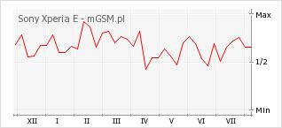 Wykres zmian popularności telefonu Sony Xperia E