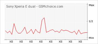 Popularity chart of Sony Xperia E dual