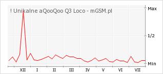 Wykres zmian popularności telefonu ! Unikalne aQooQoo Q3 Loco