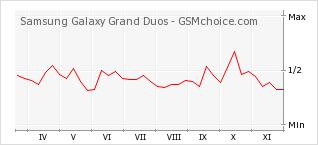 Le graphique de popularité de Samsung Galaxy Grand Duos