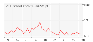 Wykres zmian popularności telefonu ZTE Grand X V970