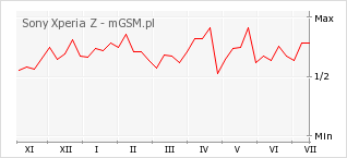 Wykres zmian popularności telefonu Sony Xperia Z