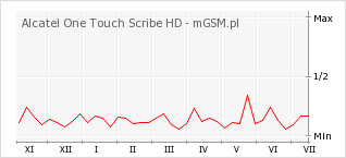 Wykres zmian popularności telefonu Alcatel One Touch Scribe HD