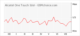 Popularity chart of Alcatel One Touch Idol