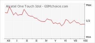 Le graphique de popularité de Alcatel One Touch Idol