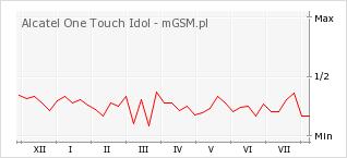 Wykres zmian popularności telefonu Alcatel One Touch Idol