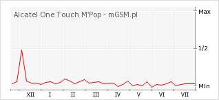 Wykres zmian popularności telefonu Alcatel One Touch M'Pop