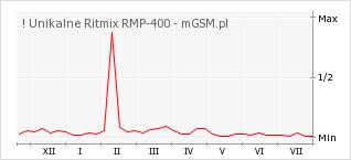 Wykres zmian popularności telefonu ! Unikalne Ritmix RMP-400