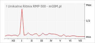 Wykres zmian popularności telefonu ! Unikalne Ritmix RMP-500