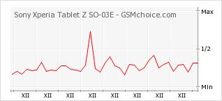Popularity chart of Sony Xperia Tablet Z SO-03E