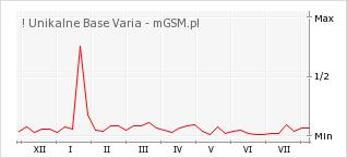 Wykres zmian popularności telefonu ! Unikalne Base Varia